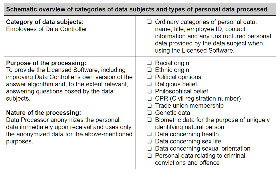 Types of data processed